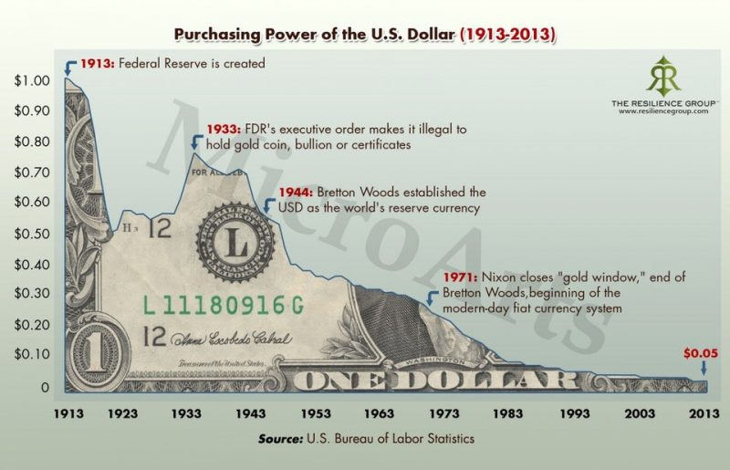 The purchasing power of the U.S. Dollar displayed from 1913 to 2013. Inflation.